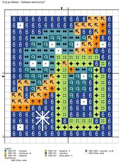 alfabeto astronomico D