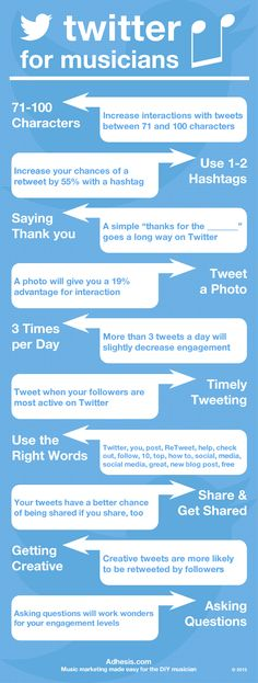 http://adhesis.com/new-musicians/2589/twitter-tips-for-musicians/ - Twitter Tips for Musicians [Infographic]. Twitter is a very powerful social tool for developing and maintaining relationships with your fans, building industry connections, and staying up to date with industry news. Unfortunately, however, it is a tool used by many artists only for thoughtless promotion. The 3 most common Twitter