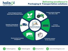 We design-implement-manage packaging and supply chain solutions for Automotive, Agricultural & Heavy Machineries.