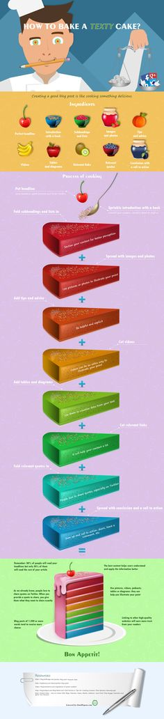 """How to Write a Blog Post: Baking your """"Texty"""" Cake {Infographic} 