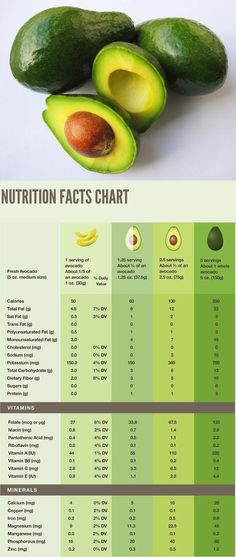 Avocado Nutrition Chart - Posted by Keto Grandma – Avocados can help management of blood glucose in people with diabetes #avocados #weightloss #avocados