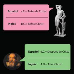 Antes de Cristo y después de Cristo en inglés