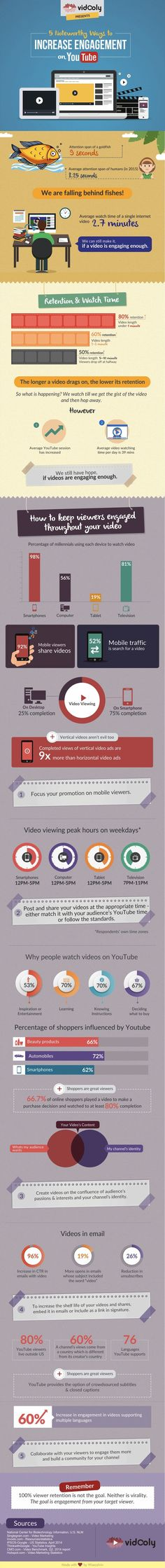 """""""Videos under 1 minute are watched to completion 80% of the time""""----- 5 tips for Increasing YouTube engagement"""