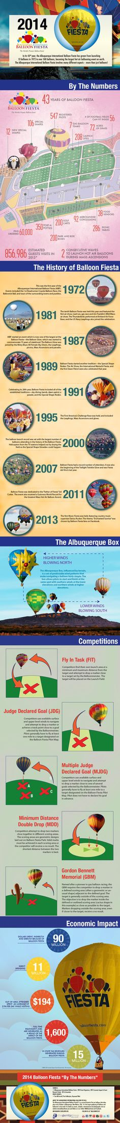 In its 43rd year, the Albuquerque International Balloon Fiesta has grown from launching  13 balloons in 1972 to over 500 balloons, becoming the largest hot air ballooning event on earth.  The Albuquerque International #BalloonFiesta involves many different aspects – more than just balloons! www.Balloonfiesta.com