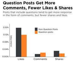 Question posts on Facebook get more comments, fewer likes and shares.  Use questions effectively!