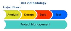 Software development life cycle-