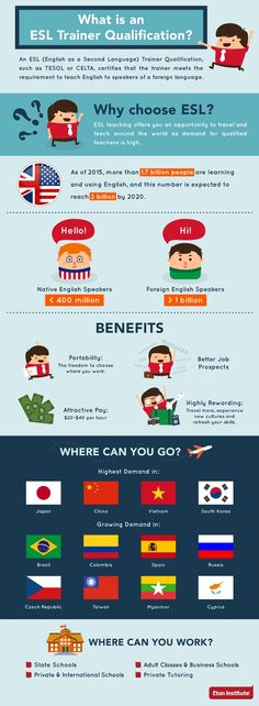 Check this #infographic about the increasing demand for ESL Teachers around the world. #CELTA #TESOL
