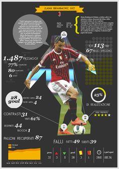 infographic football statistics by Michele Lorenzo Crippa, via Behance