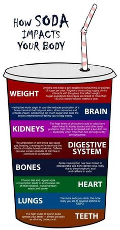 How soda impacts your body~Daily motivation (25 photos)