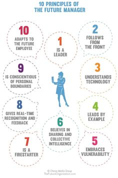 10 Principles of the Future Manager
