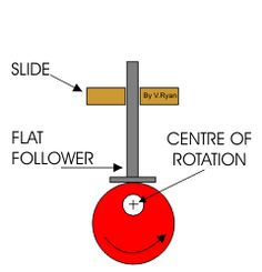 Below are example of an eccentric Cam mechanisms                Starter Click Here - for help with worksheet 'Naming the parts of an Automa...