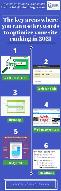 For better #Page #Ranking, you can use #Keywords in the following areas in your #Website:- Website #URL Website #Title #Meta_tag . . . WhatsApp or Call: +91.999.039.2924   USA +1.616.366.8280 Email: - info@mindmingles.com #Like #Follow #Love #SEO #SMO #Instagram #Youtube #Facebook #Twitter #Linkedin #Marketing #MindMingles #Branding #DigitalMarketing Best Digital Marketing Company, Design Development, Seo, Improve Yourself, Web Design, Branding, India, Facebook, Website