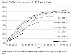 1. Homeownership by Birth Year