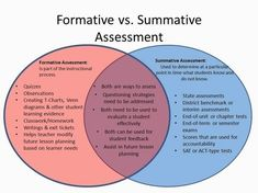"""""""We hear the terms 'formative' and 'summative' assessments all the time in schools. As educators, we learned about the differences while in college in our education preparation courses. Instructional Coaching, Instructional Strategies, Differentiated Instruction, Instructional Design, Teaching Strategies, Teaching Tips, Instructional Technology, Teaching Art, Formative And Summative Assessment"""