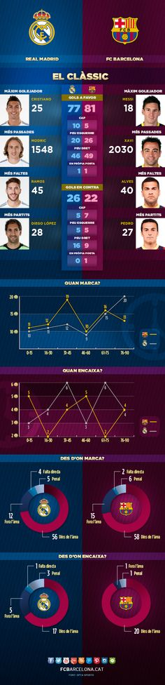 L'infogràfic del Clàssic #FCBarcelona #ClassicFCB