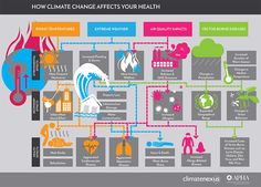 How Climate Change Affects Health