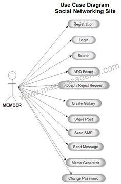 The 42 best project uml diagram images on pinterest management use case ccuart Choice Image