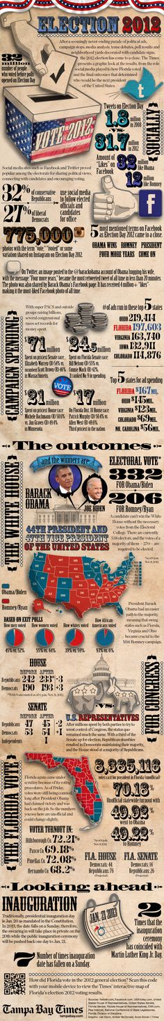 Election 2012 by the numbers
