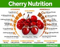 Nutrition, major pin fitness reference 3393659780 to initiate today. Fruit Nutrition, Health Diet, Health And Nutrition, Nutrition Quotes, Food Value, Fruit Benefits, Cherries Health Benefits, Food Facts, Gastronomia