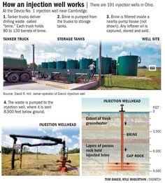 How a frack wastewater injection well works