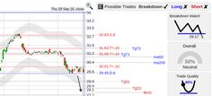 StockConsultant.com - GE ($GE) General Electric stock poor performance lately is back to 29.45 support with a breakdown watch below 29.17, charts and analysis