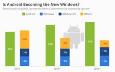 Android New Windows