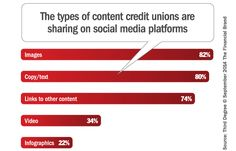 An in-depth look at how credit unions are using social media today, what's working, and what isn't.