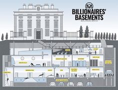 'Iceberg house' illustration - Billionaires' basements: the luxury bunkers making holes in London streets A new billionaires' craze for building elaborate subterranean extensions is making swiss cheese of London's poshest streets – but at what cost? Underground Shelter, Underground Homes, Underground Building, Underground Living, Underground Garage, Underground Bunker Plans, London House, London Street, London City