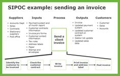SIPOC Example - sending an invoice. Lean Six Sigma.