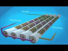 How does reverse osmosis work? - YouTube