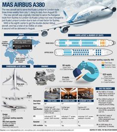 infographics about AIRBUS A380