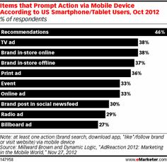 Other research showed that TV ads were the No. 2 reason smartphone and tablet owners turned to their mobile devices for actions such as brand searches, app downloads or visiting brand websites or social networking pages. Only recommendations came in higher in an October survey from Millward Brown and Dynamic Logic.