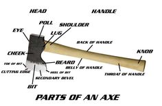 The parts of an axe.