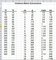 Metric conversion charts for cooking — an american expat in deutschland Gram Conversion Chart, Baking Conversion, Kitchen Measurement Conversions, Kitchen Measurements, Food Charts, Sample Resume, Cooking Tips, Helpful Hints, Conversation