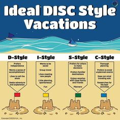 Learning about the four #discprofiles doesn't have be all about #business ! You can use the results from your #disctest to plan the perfect #summer #vacation Check out the #infographic from #ExtendedDISC on our latest blog 'Choosing a Perfect DISC Style Vacation' (link to site in bio) #behavior #personality #training #DISC #development #discassessments #discstyle