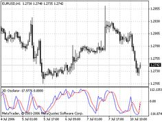 Ma Wpr Metatrader 4 Forex Indicator Gbp Usd New Free Diagram