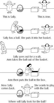 Children before a certain age, will say sally will look for the ball in the box. Theory of mind and empathy
