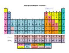 Como usar la tabla periodica de los elementos chemistry printable periodic tables pdf tabla periodica de los elementos urtaz Gallery