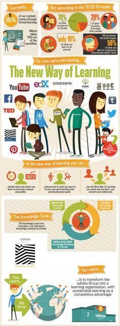 adidas Learning Campus Infografik