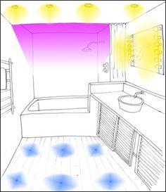 Un bon éclairage d'une salle de bains compte trois sources d'éclairage : devant le miroir, éclairage global (plafonnier, par exemple) et éclairage d'ambiance.