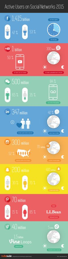 Infografik zu Nutzerzahlen und Nutzungsdauer verschiedener Social Media Netzwerke.