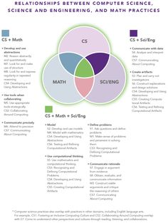 The Venn diagram below describes the intersection among practices in computer science, science and engineering, and math. Explicit instruction is required to create the connections illustrated in the diagram. Computational Thinking, Conceptual Framework, Math Practices, Problem And Solution, Thinking Skills, Math Lessons, Computer Science, Coding, Teaching