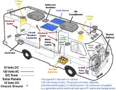 380122a66506d4ac592326415afaac0f rv solar panels solar panel installation rv diagram solar wiring diagram camping, r v wiring, outdoors rv solar panel wiring diagram at fashall.co