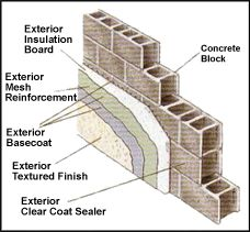 Guide To Siding Or Wall To Slab Or Foundation Top Flashing Wall Foundation Flashing For