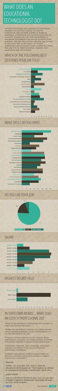 393 Best Talent Development Images On Pinterest Instructional