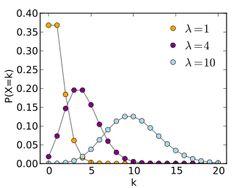 Poisson distribution - Wikipedia