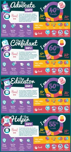 The MBTI Dating Infographic by Career Assessment Site depicting The Myers-Briggs 16 Personality Types and how lovable, sexual and romantic you are in percentages. Also includes your Zodiac matches and what Zodiac matches to avoid by your personality type! #infographic #MBTI #dating #zodiacsigns #zodiac