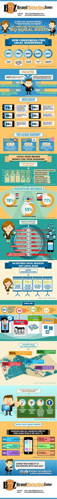 Dominate Local: Check-ins, Listings, Maps, Reviews. •	85% of consumers read online reviews for local businesses (up from 76% in 2012) •	79% of consumers trust online reviews as much as personal recommendations (up from 72%)  •	73% of consumers trust a business more because of reviews (up from 58%) •	65% of consumers are more likely to use a business with positive reviews (up from 52%)   Contact us to schedule your free consultation on Local Buzz. http://brandmarketing.zone/contact-us/