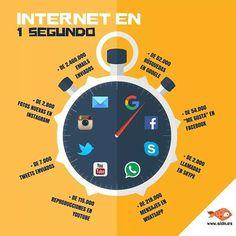 Un solo segundo da para mucho en internet. #MarketingDigital #Internet #SIDN
