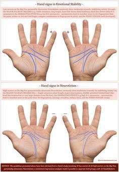 Phantom pictures chart for the hands in emotional stability & neuroticism. Palmistry Reading, Tarot Reading, Palm Reading Charts, Indian Palmistry, Reading For Beginners, Free Daily Horoscopes, Native American Wisdom, Vedic Astrology, Palm Of Your Hand